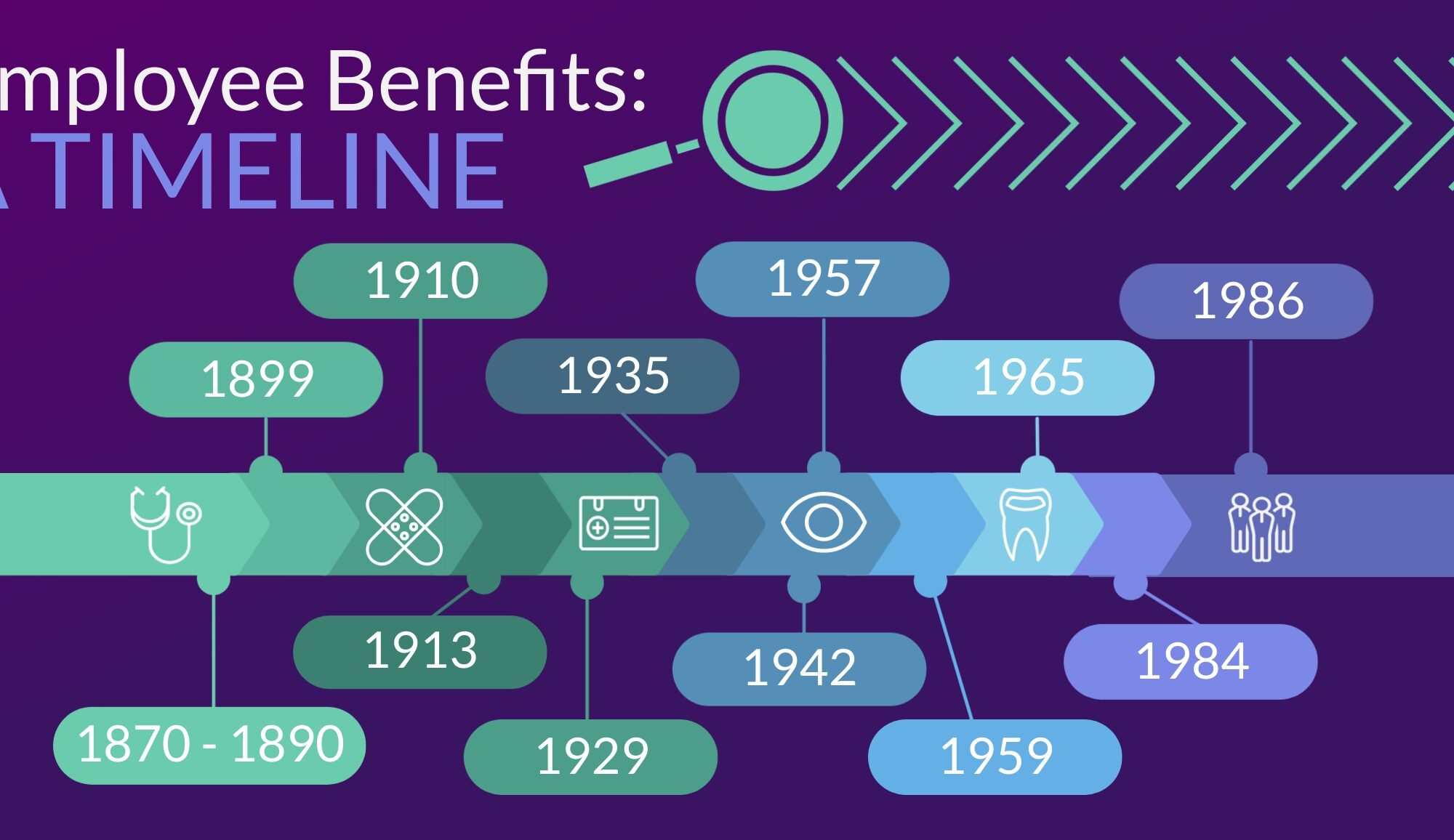 Employee Benefits Timeline